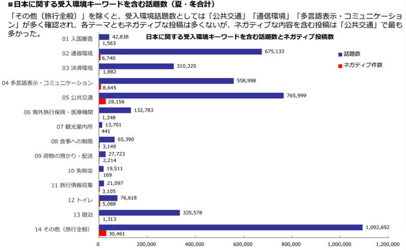外國人造訪日本,最常抱怨關鍵字(負面回饋統計 免費SIM卡申請暢遊日本