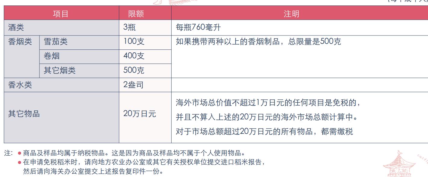 日本稅關菸酒稅金