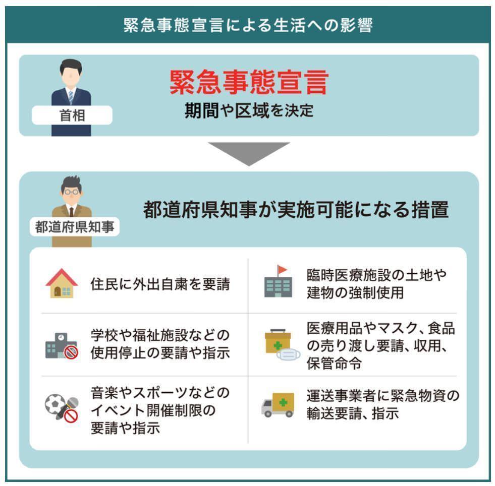 日本政府緊急事態宣言 16日起全日本47道都府縣全數進入緊急狀態 (讀賣新聞稿 Choyce翻譯