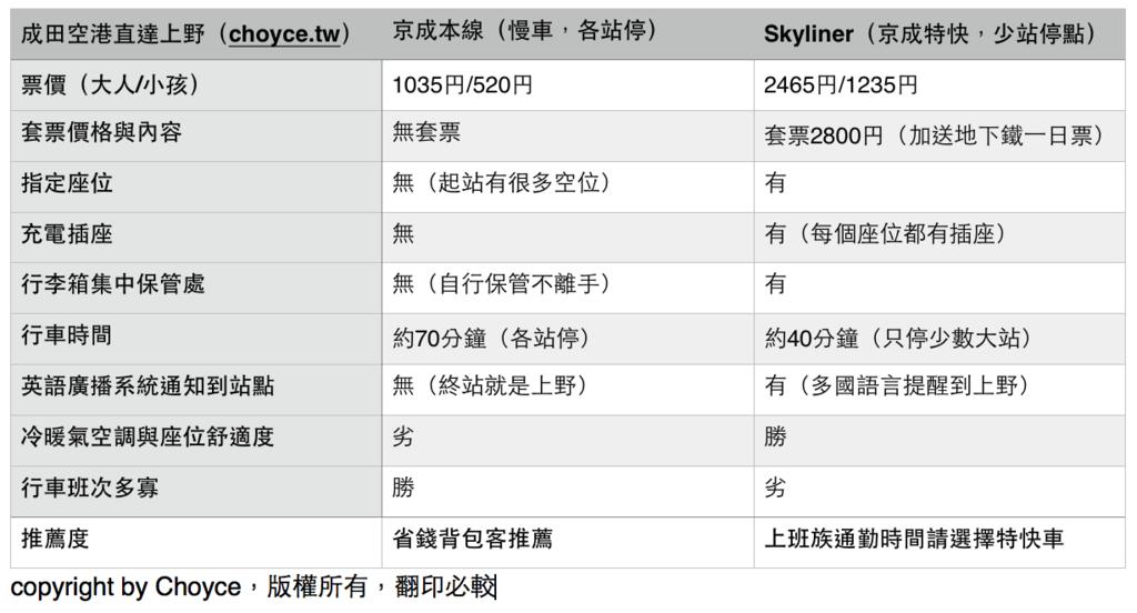 京成比較表