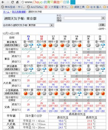 東京天氣預報