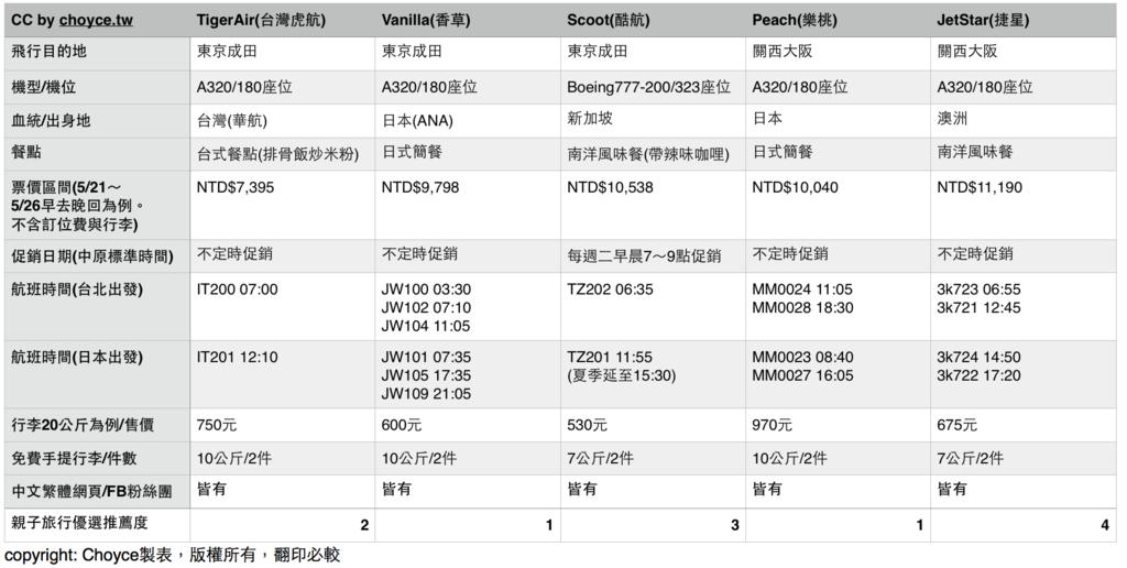 台灣飛日本LCC比較表