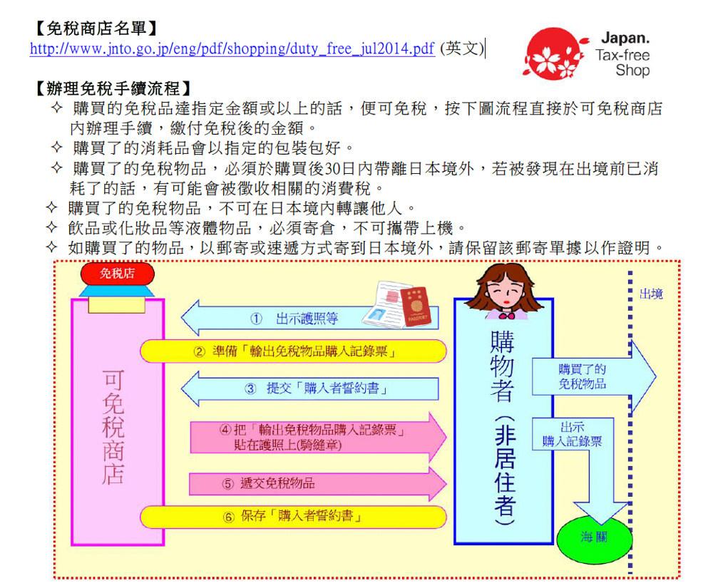 日本JNTO外國人退稅流程